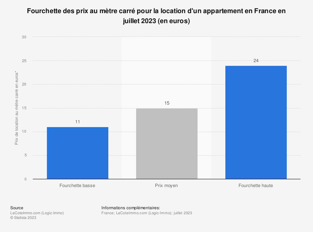 Statistique: Fourchettes du prix au mètre carré moyen pour la location d'un appartement en France en juin 2019 (en euros) | Statista