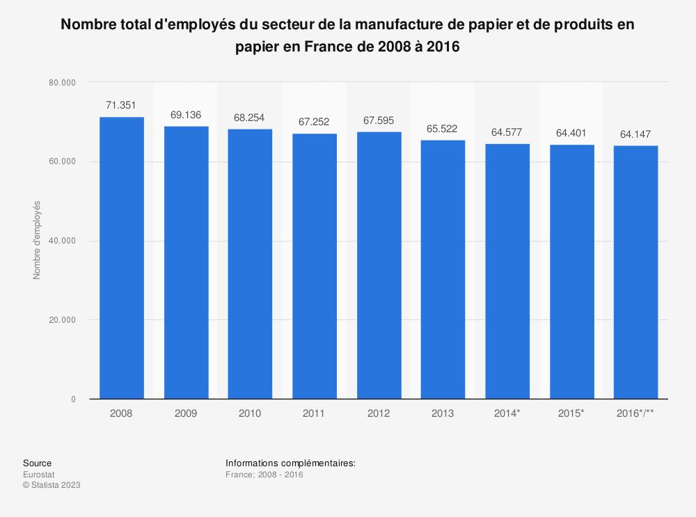 Statistique: Nombre total d'employés du secteur de la manufacture de papier et de produits en papier en France de 2008 à 2016 | Statista