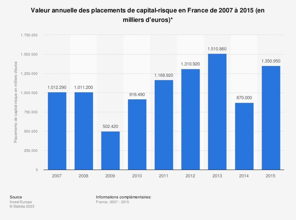 Statistique: Valeur annuelle des placements de capital-risque en France de 2007 à 2015 (en milliers d'euros)* | Statista
