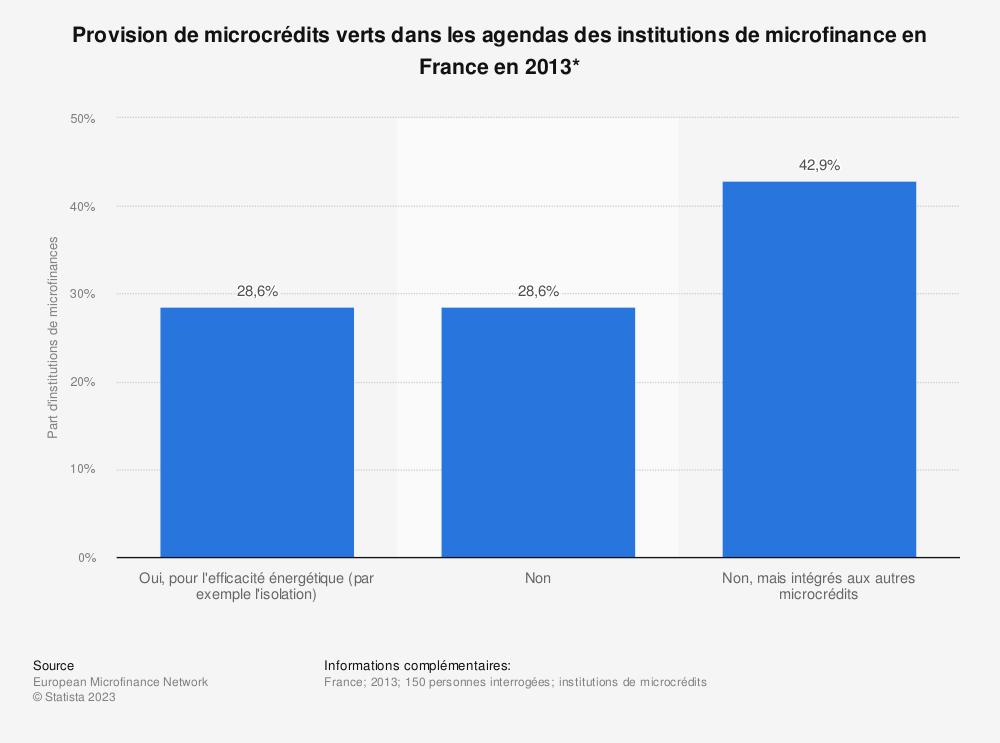 Statistique: Provision de microcrédits verts dans les agendas des institutions de microfinance en France en 2013* | Statista