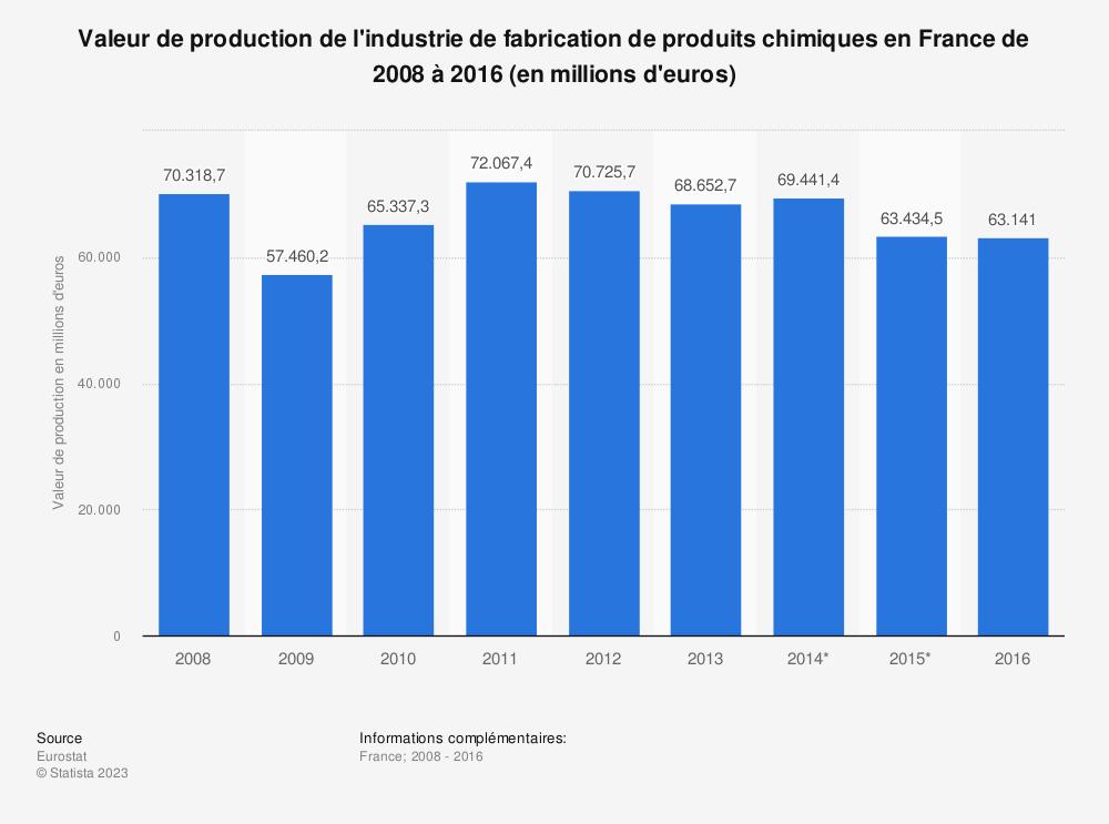 Statistique: Valeur de production de l'industrie de fabrication de produits chimiques en France de 2008 à 2016 (en millions d'euros) | Statista