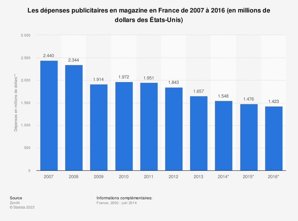 Statistique: Les dépenses publicitaires en magazine en France de 2007 à 2016 (en millions de dollars des États-Unis) | Statista