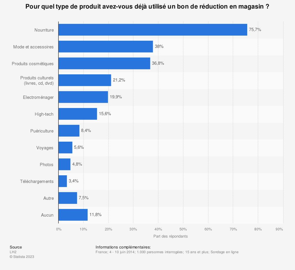 Statistique: Pour quel type de produit avez-vous déjà utilisé un bon de réduction en magasin ?   Statista