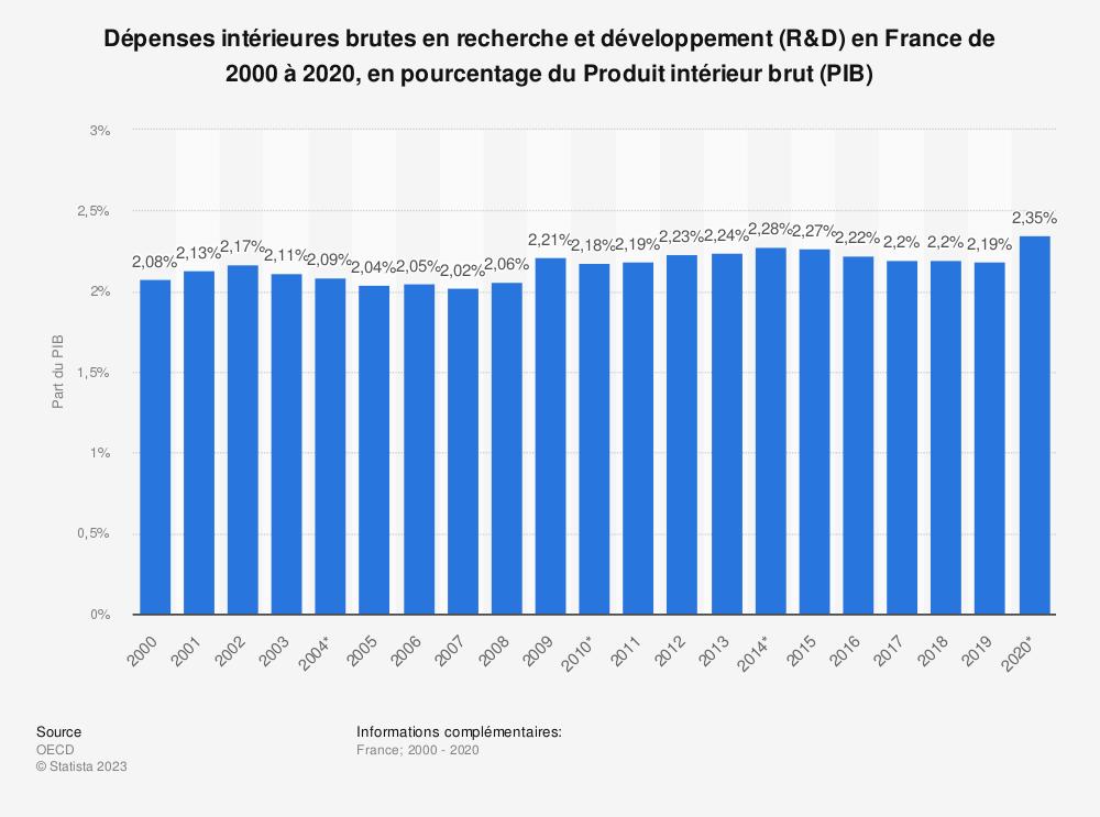 Statistique: Dépenses intérieures brutes en recherche et développement (R&D) en France de 2000 à 2018, en pourcentage du Produit intérieur brut (PIB) | Statista