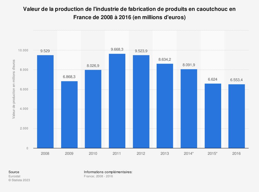 Statistique: Valeur de la production de l'industrie de fabrication de produits en caoutchouc en France de 2008 à 2016 (en millions d'euros) | Statista