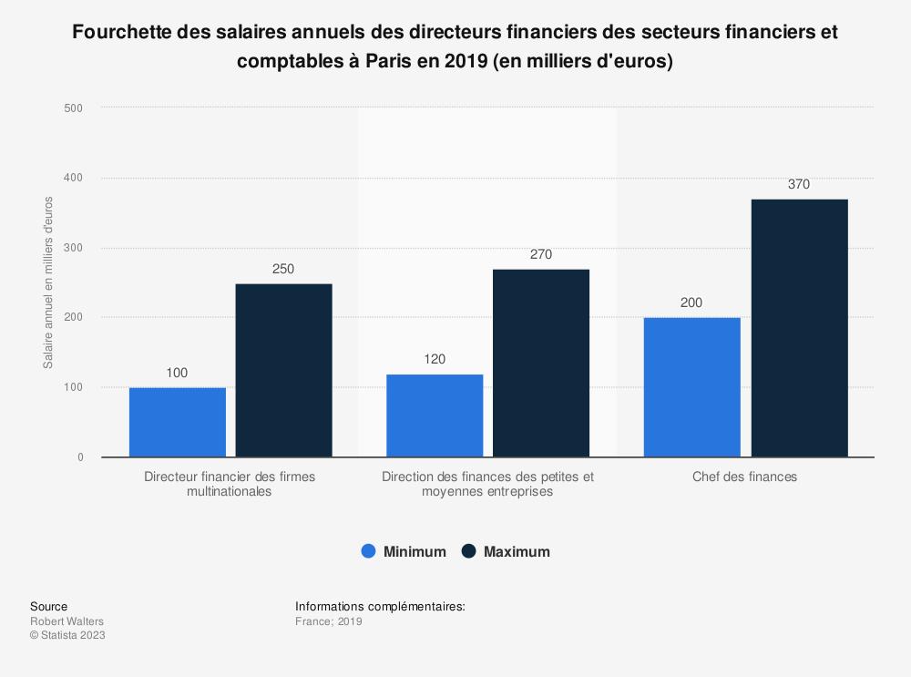 Statistique: Fourchette des salaires annuels des directeurs financiers des secteurs financiers et comptables à Paris en 2019 (en milliers d'euros) | Statista