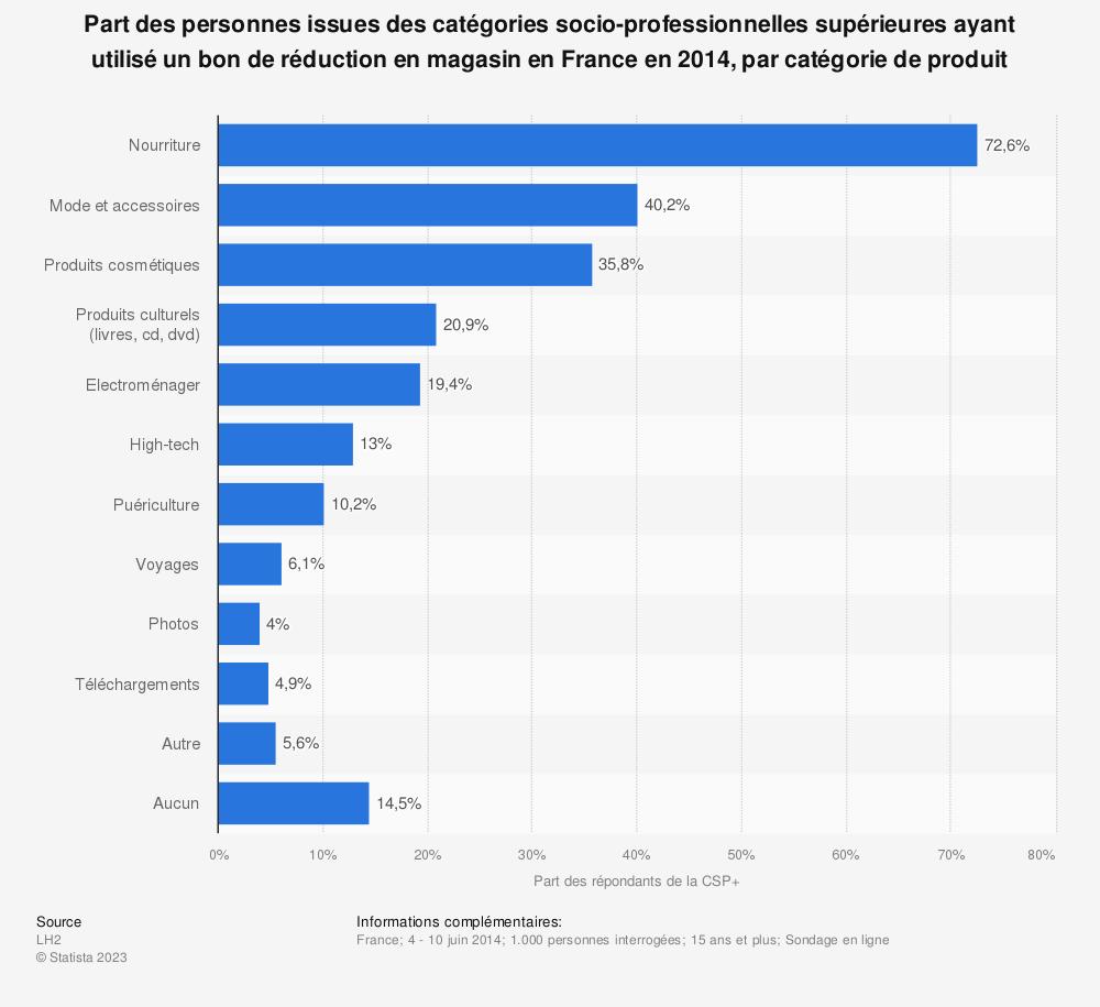 Statistique: Part des personnes issues des catégories socio-professionnelles supérieures ayant utilisé un bon de réduction en magasin en France en 2014, par catégorie de produit | Statista