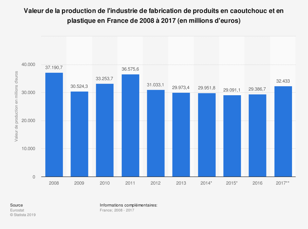 Statistique: Valeur de la production de l'industrie de fabrication de produits en caoutchouc et en plastique en France de 2008 à 2017 (en millions d'euros) | Statista