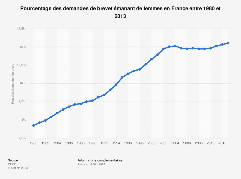 Statistique: Pourcentage des demandes de brevet émanant de femmes en France entre 1980 et 2013 | Statista