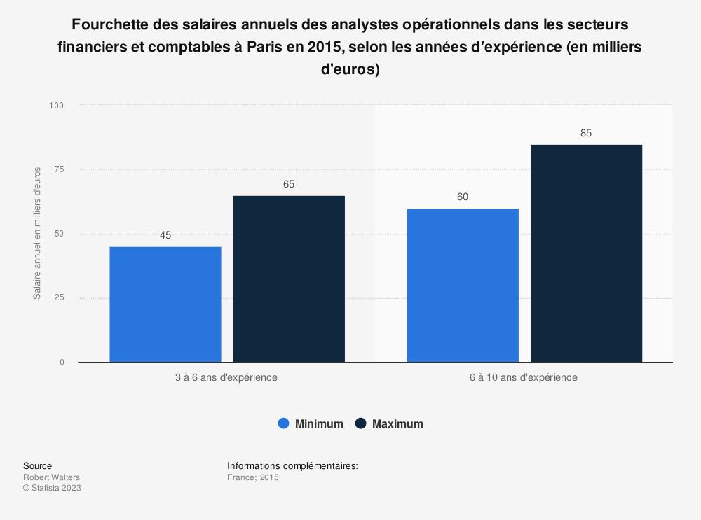 Statistique: Fourchette des salaires annuels des analystes opérationnels dans les secteurs financiers et comptables à Paris en 2015, selon les années d'expérience (en milliers d'euros) | Statista