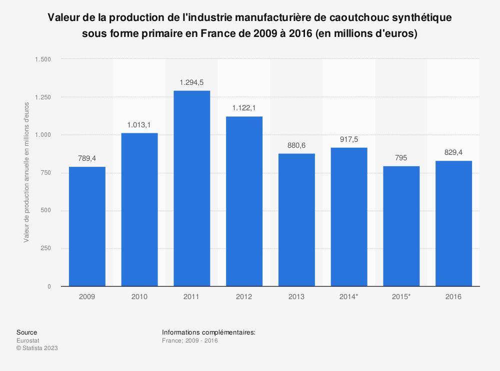 Statistique: Valeur de la production de l'industrie manufacturière de caoutchouc synthétique sous forme primaire en France de 2009 à 2016 (en millions d'euros) | Statista