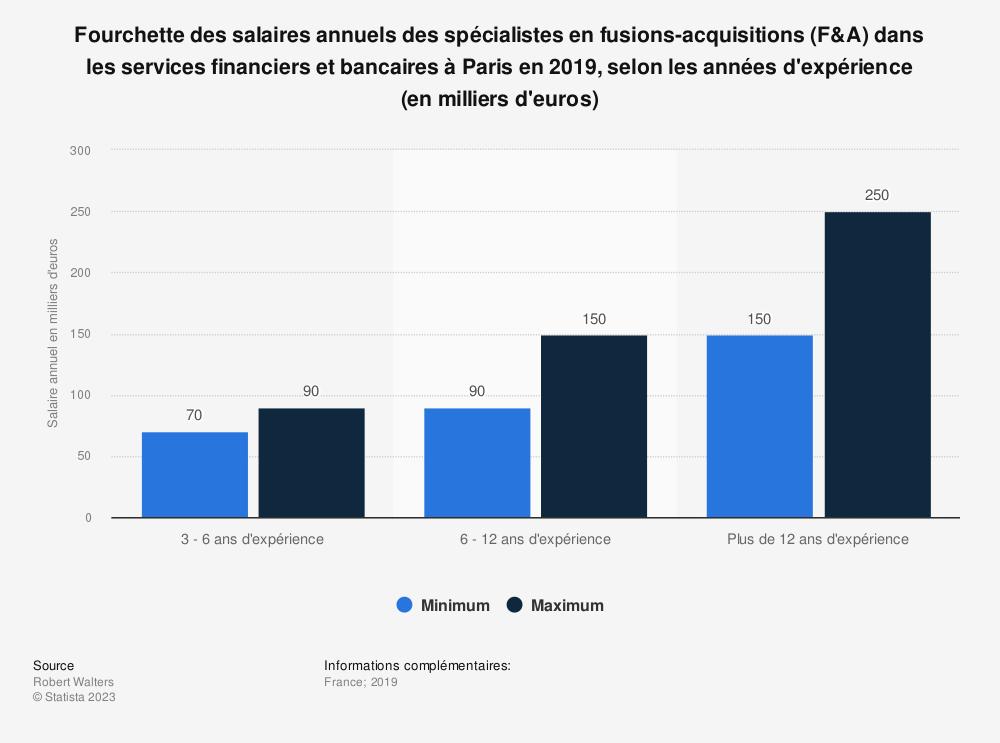 Statistique: Fourchette des salaires annuels des spécialistes en fusions-acquisitions (F&A) dans les services financiers et bancaires à Paris en 2019, selon les années d'expérience (en milliers d'euros) | Statista