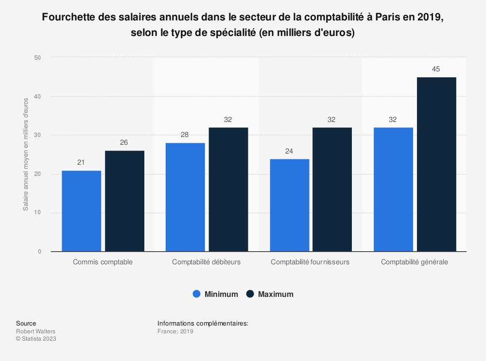 Statistique: Fourchette des salaires annuels dans le secteur de la comptabilité à Paris en 2019, selon le type de spécialité (en milliers d'euros) | Statista