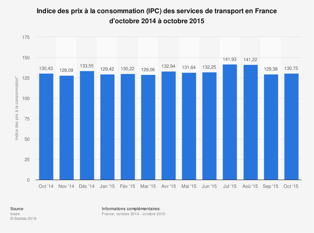 Statistique: Indice des prix à la consommation (IPC) des services de transport en France d'octobre 2014 à octobre 2015 | Statista