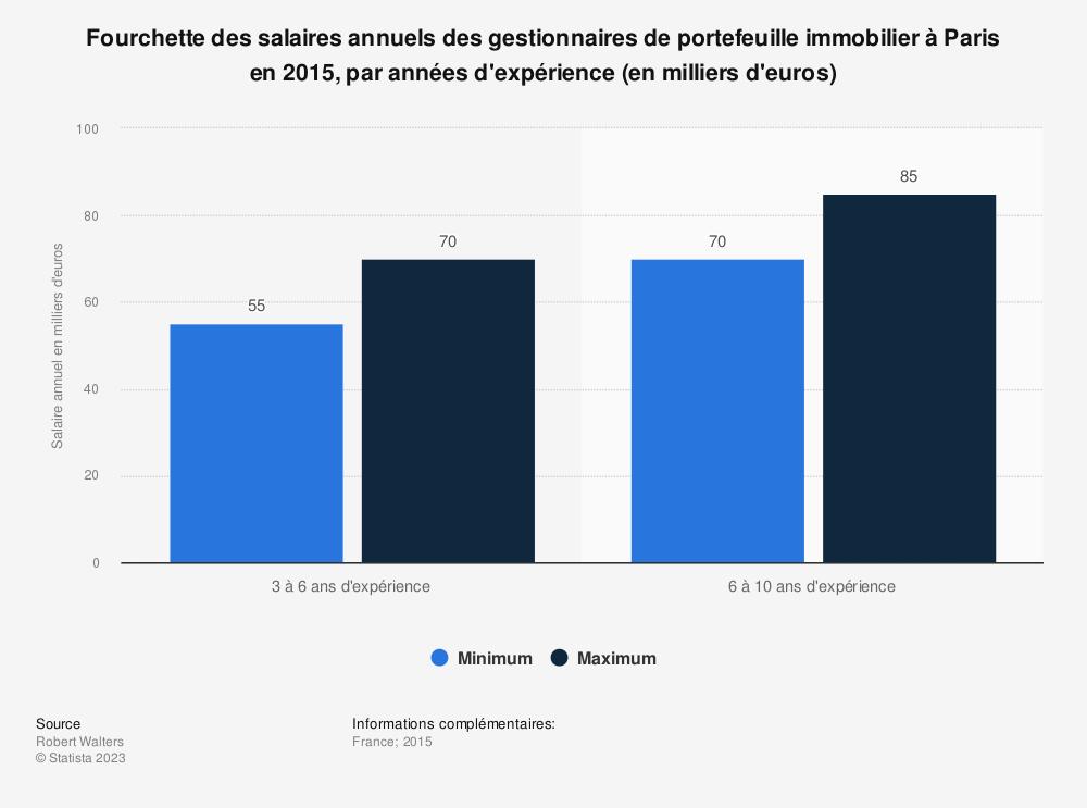 Statistique: Fourchette des salaires annuels des gestionnaires de portefeuille immobilier à Paris en 2015, par années d'expérience (en milliers d'euros) | Statista
