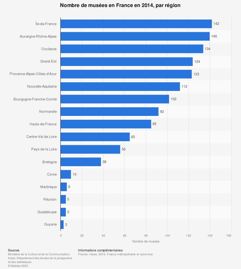 Statistique: Nombre de musées en France en 2014, par région | Statista