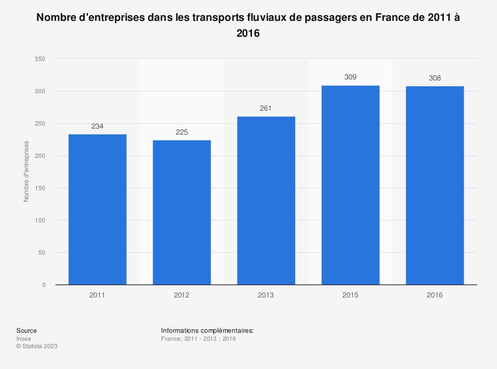 Statistique: Nombre d'entreprises dans les transports fluviaux de passagers en France de 2011 à 2016 | Statista