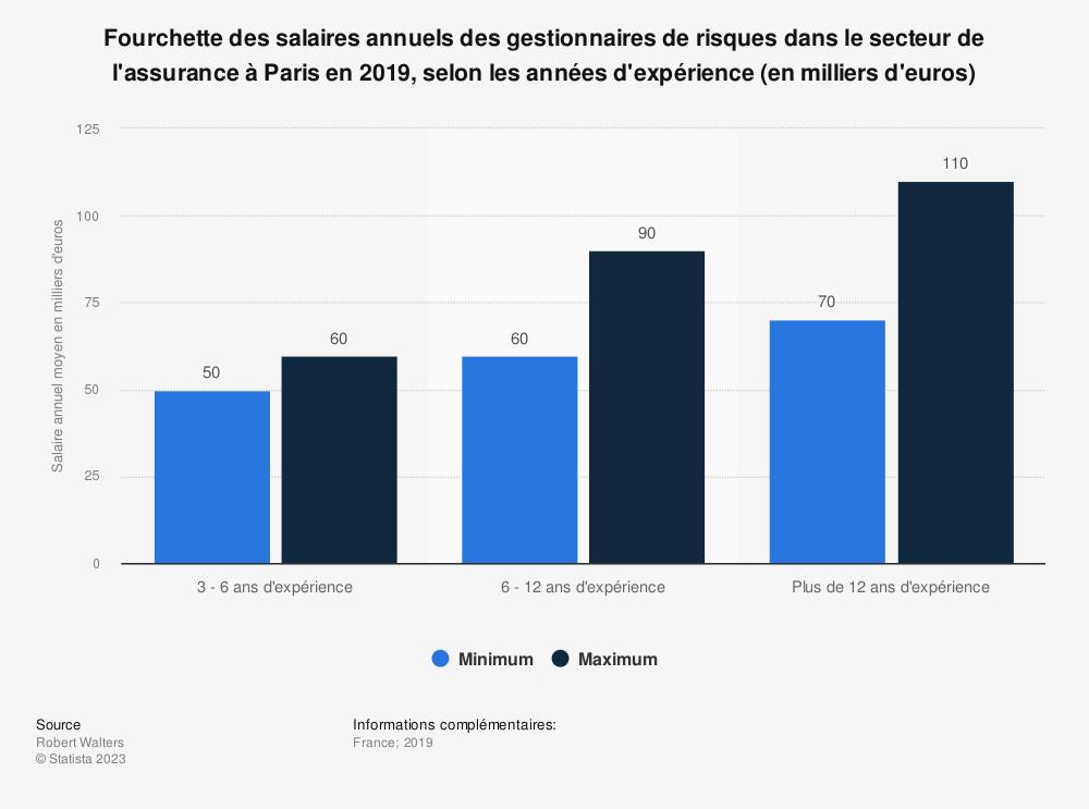 Statistique: Fourchette des rémunérations annuelles des gestionnaires de risques dans le secteur de l'assurance à Paris en 2018, par années d'expérience (en milliers d'euros) | Statista