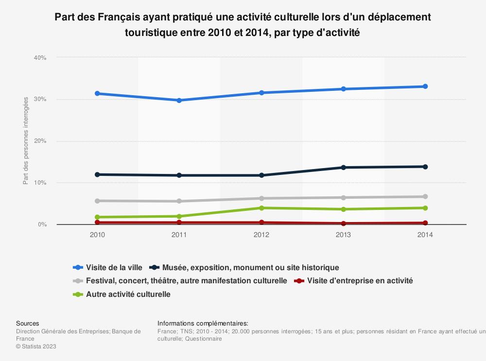 Statistique: Part des Français ayant pratiqué une activité culturelle lors d'un déplacement touristique entre 2010 et 2014, par type d'activité | Statista