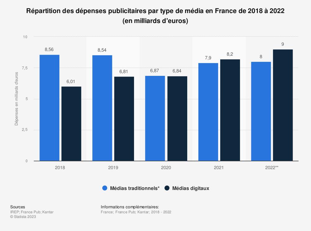 Statistique: Part du digital dans les dépenses publicitaires médias en France de 2013 à 2019 | Statista