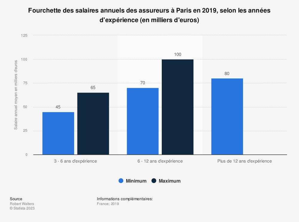 Statistique: Fourchette des salaires annuels des assureurs à Paris en 2019, selon les années d'expérience (en milliers d'euros) | Statista