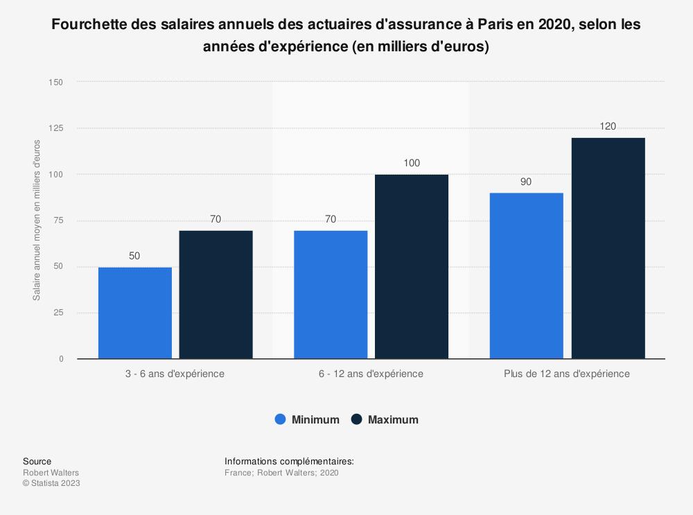 Statistique: Fourchette des salaires annuels des actuaires d'assurance à Paris en 2019, selon les années d'expérience (en milliers d'euros) | Statista