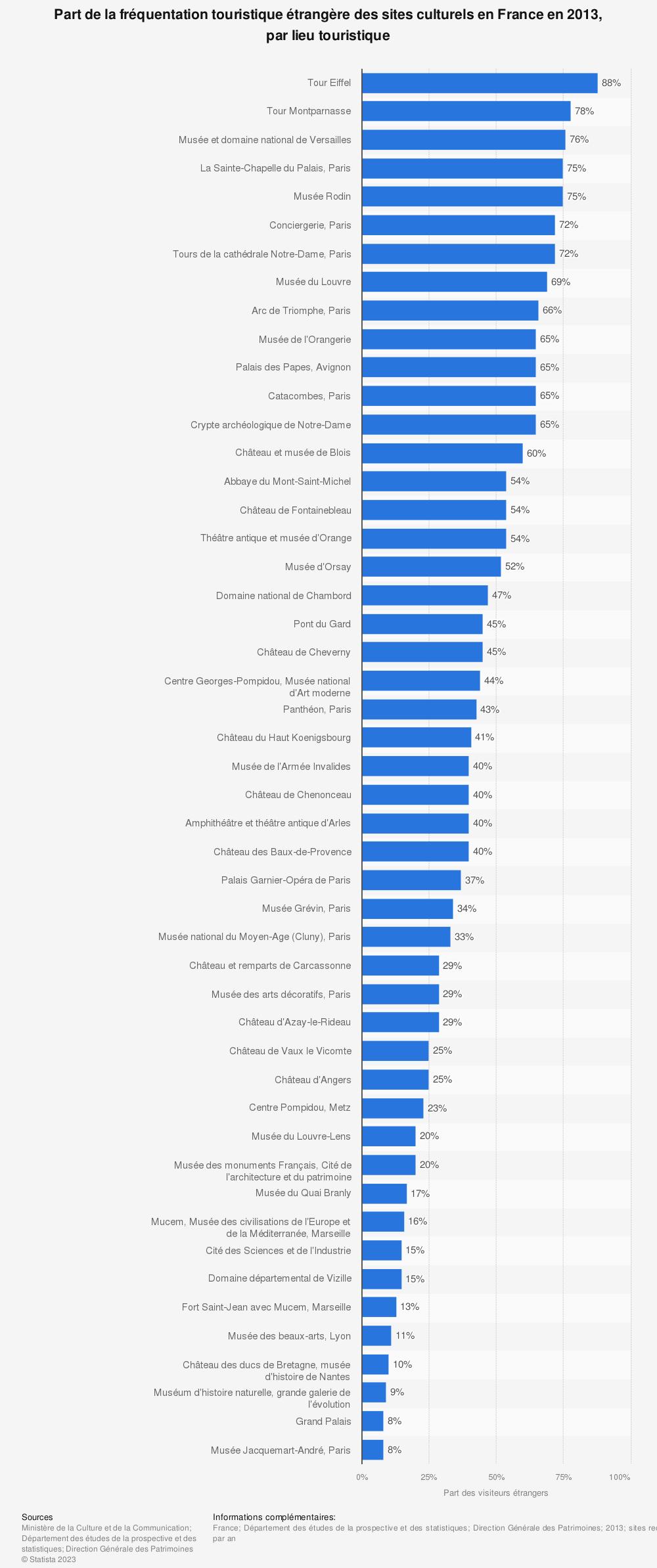 Statistique: Part de la fréquentation touristique étrangère des sites culturels en France en 2013, par lieu touristique | Statista