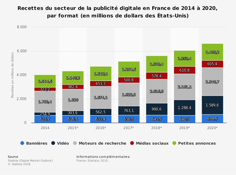 Statistique: Recettes du secteur de la publicité digitale en France de 2014 à 2020, par format (en millions de dollars des États-Unis) | Statista
