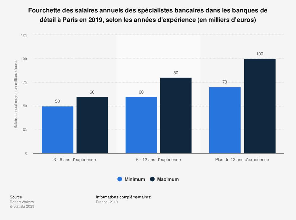 Statistique: Fourchette des salaires annuels des spécialistes bancaires dans les banques de détail à Paris en 2018, selon les années d'expérience (en milliers d'euros) | Statista