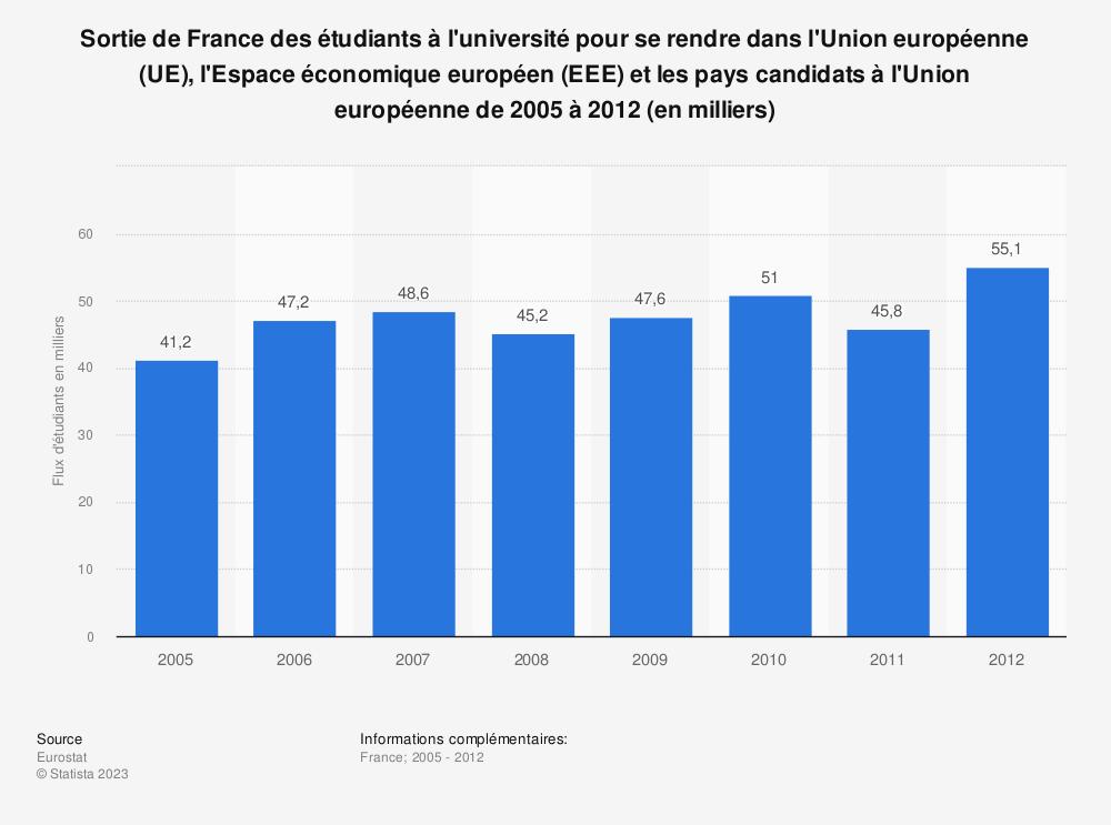 Statistique: Sortie de France des étudiants à l'université pour se rendre dans l'Union européenne (UE), l'Espace économique européen (EEE) et les pays candidats à l'Union européenne de 2005 à 2012 (en milliers) | Statista