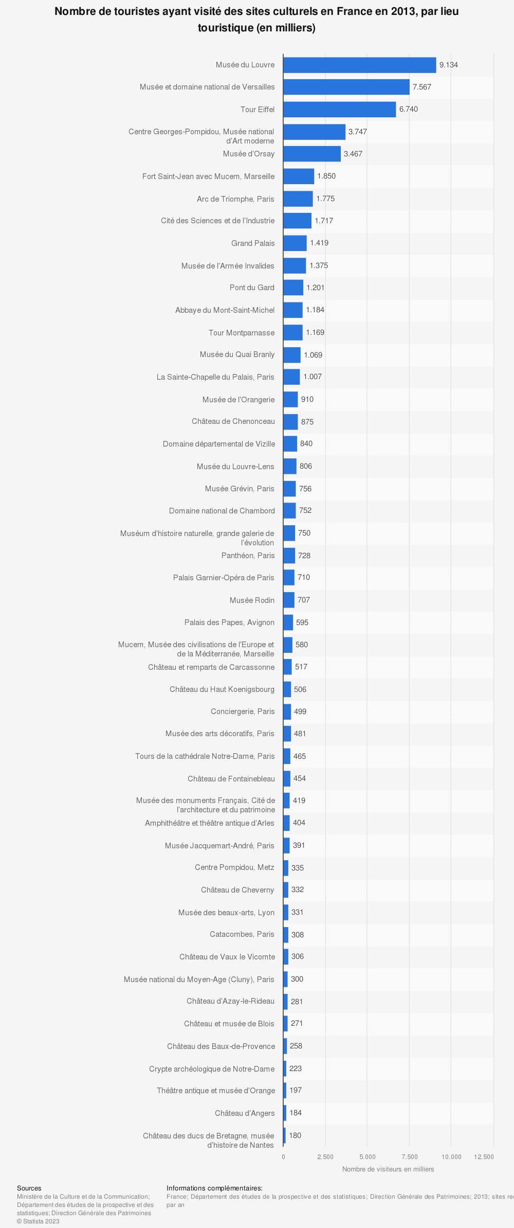 Statistique: Nombre de touristes ayant visité des sites culturels en France en 2013, par lieu touristique (en milliers) | Statista