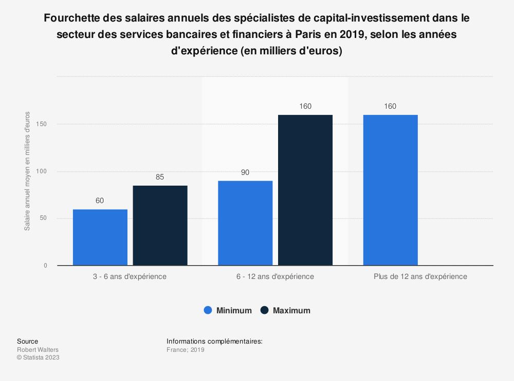 Statistique: Fourchette des salaires annuels des spécialistes de capital-investissement dans le secteur des services bancaires et financiers à Paris en 2019, selon les années d'expérience (en milliers d'euros) | Statista