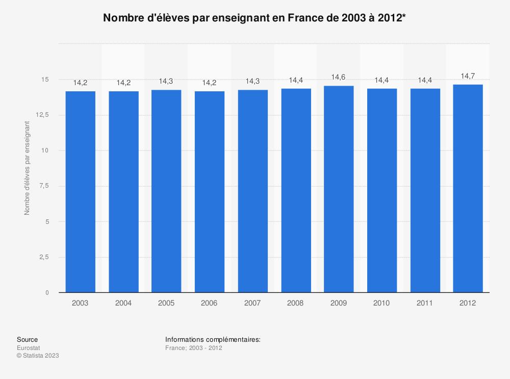 Statistique: Nombre d'élèves par enseignant en France de 2003 à 2012* | Statista