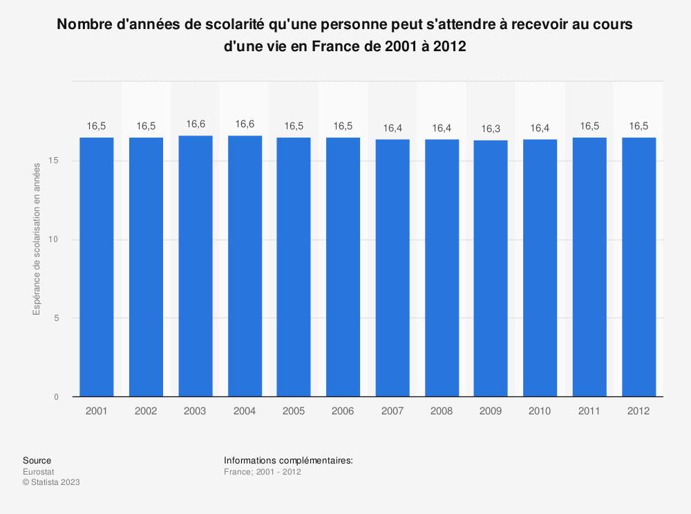 Statistique: Nombre d'années de scolarité qu'une personne peut s'attendre à recevoir au cours d'une vie en France de 2001 à 2012 | Statista