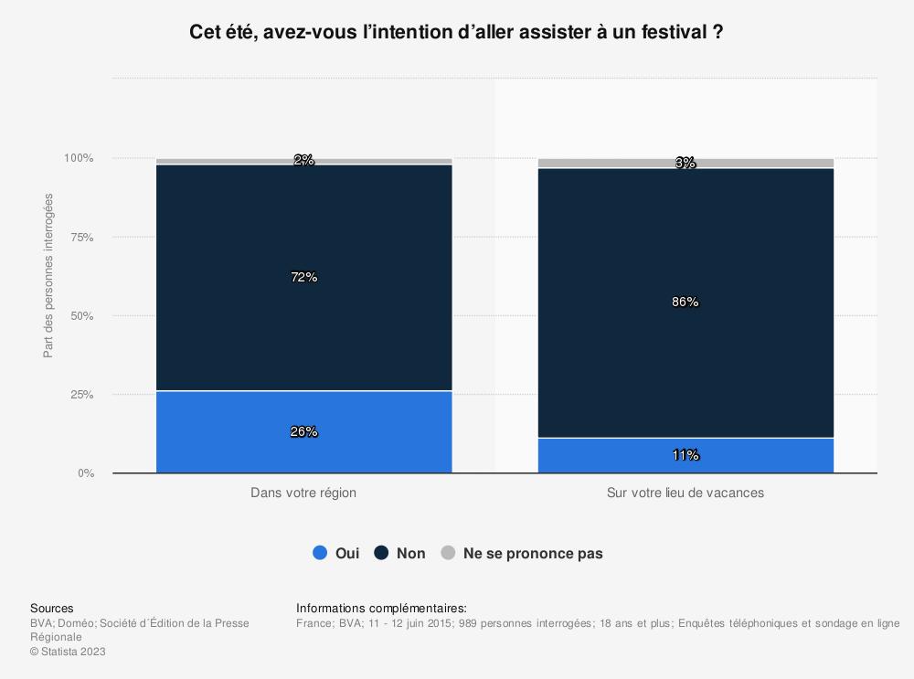 Statistique: Cet été, avez-vous l'intention d'aller assister à un festival? | Statista