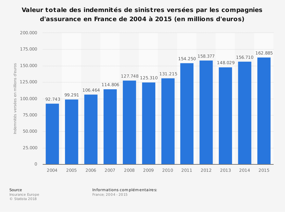 Statistique: Valeur totale des indemnités de sinistres versées par les compagnies d'assurance en France de 2004 à 2015 (en millions d'euros) | Statista