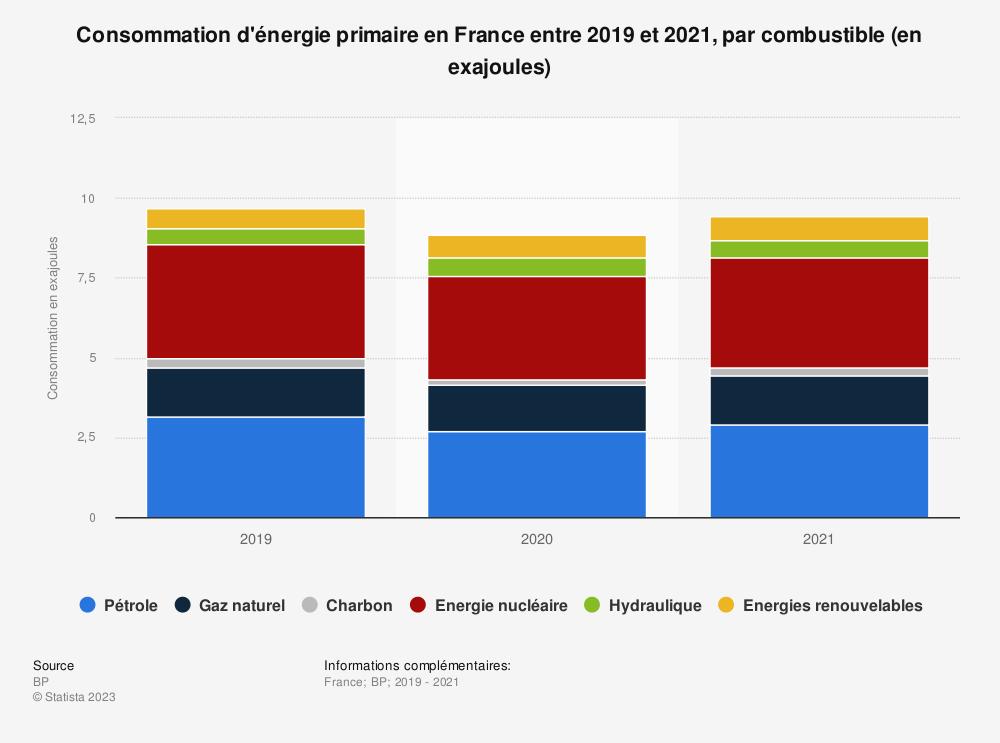 Statistique: Consommation d'énergie primaire en France entre 2010 à 2018, par combustible (en millions de tonnes d'équivalent pétrole) | Statista