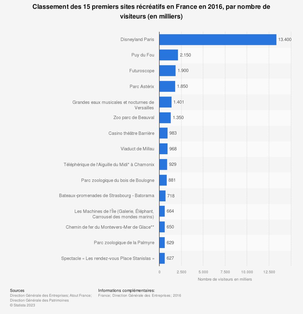 Statistique: Classement des 15 premiers sites récréatifs en France en 2016, par nombre de visiteurs (en milliers) | Statista