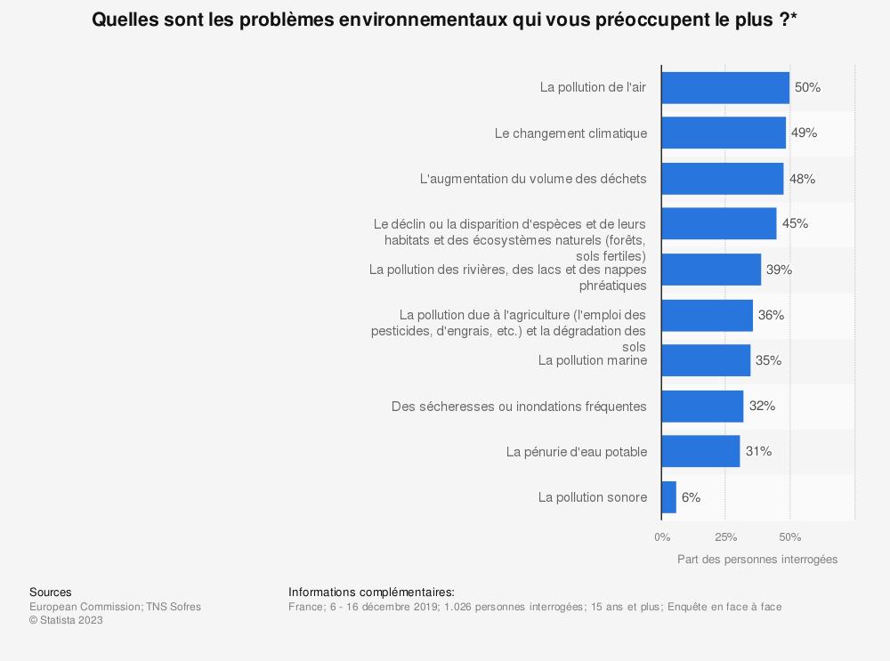 Statistique: Quelles sont les problèmes environnementaux qui vous préoccupent le plus?* | Statista