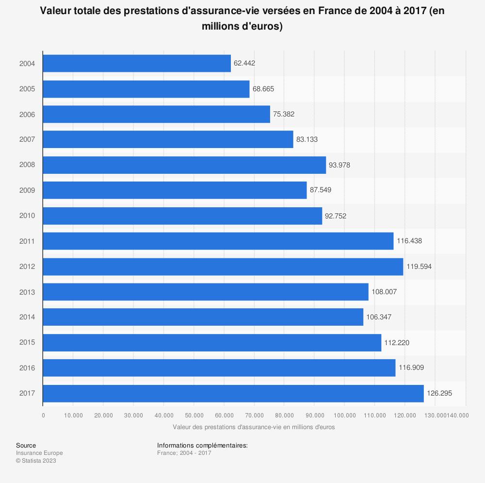 Statistique: Valeur totale des prestations d'assurance-vie versées en France de 2004 à 2017 (en millions d'euros) | Statista