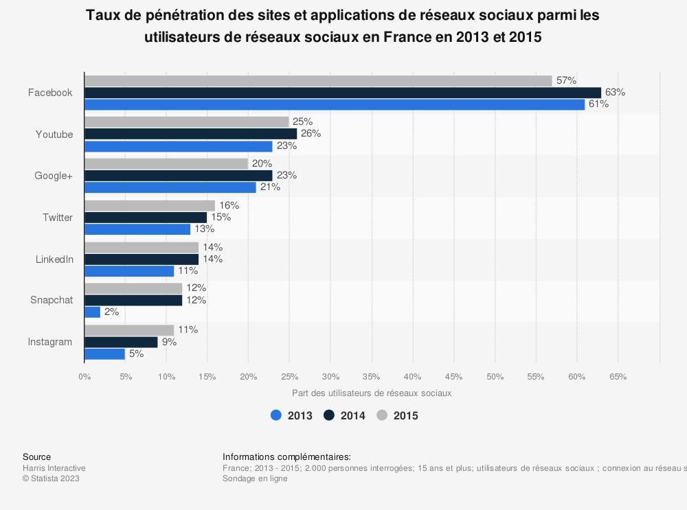Statistique: Taux de pénétration des sites et applications de réseaux sociaux parmi les utilisateurs de réseaux sociaux en France en 2013 et 2015 | Statista