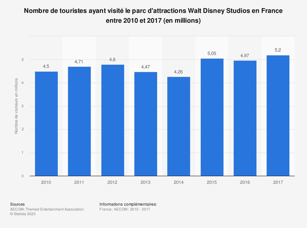 Statistique: Nombre de touristes ayant visité le parc d'attractions Walt Disney Studios en France entre 2010 et 2017 (en millions) | Statista