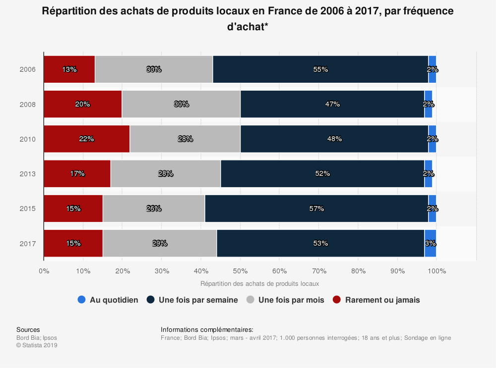Statistique: Répartition des achats de produits locaux en France de 2006 à 2017, par fréquence d'achat* | Statista