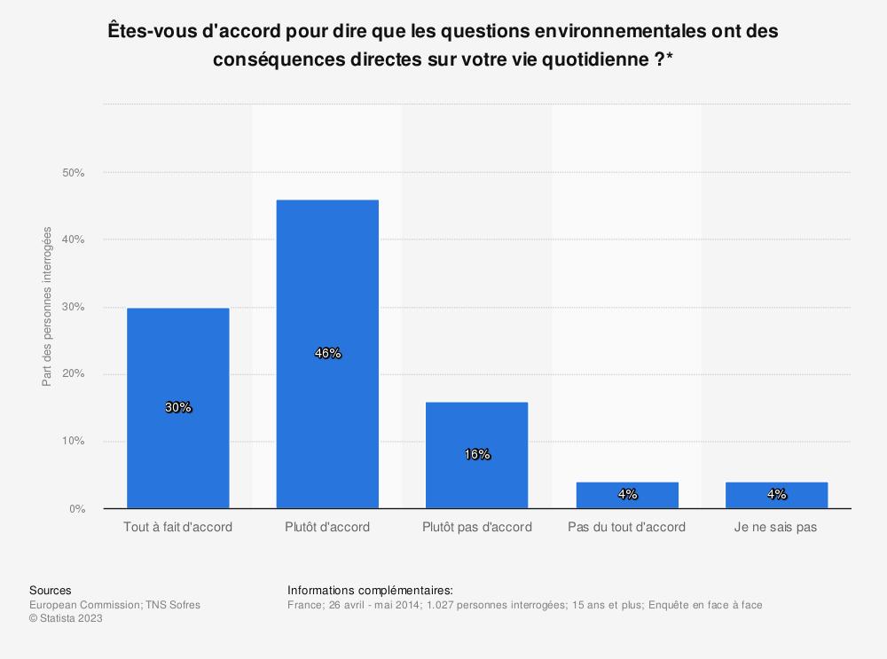 Statistique: Êtes-vous d'accord pour dire que les questions environnementales ont des conséquences directes sur votre vie quotidienne?* | Statista