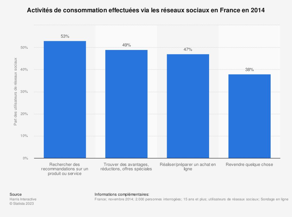Statistique: Activités de consommation effectuées via les réseaux sociaux en France en 2014 | Statista