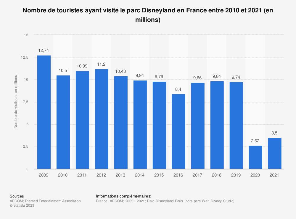 Statistique: Nombre de touristes ayant visité le parc Disneyland en France entre 2010 et 2018 (en millions) | Statista