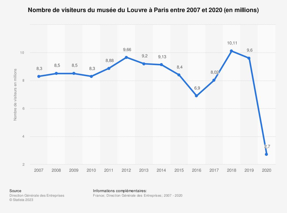 Statistique: Nombre de visiteurs du musée du Louvre à Paris entre 2007 et 2017 (en millions) | Statista