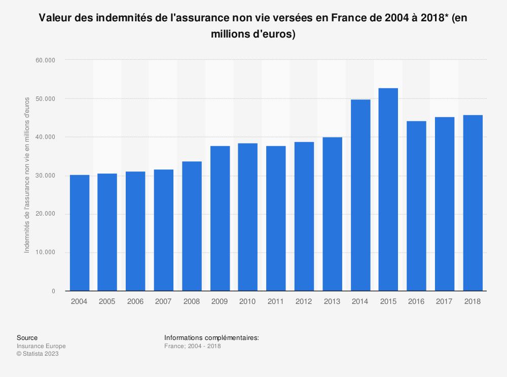 Statistique: Valeur des indemnités de l'assurance non vie versées en France de 2004 à 2018* (en millions d'euros) | Statista