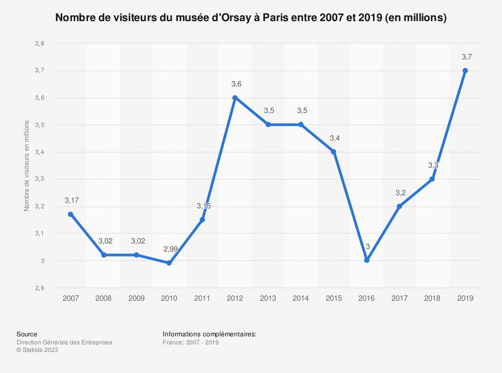 Statistique: Nombre de visiteurs du musée d'Orsay à Paris entre 2007 et 2017 (en millions) | Statista