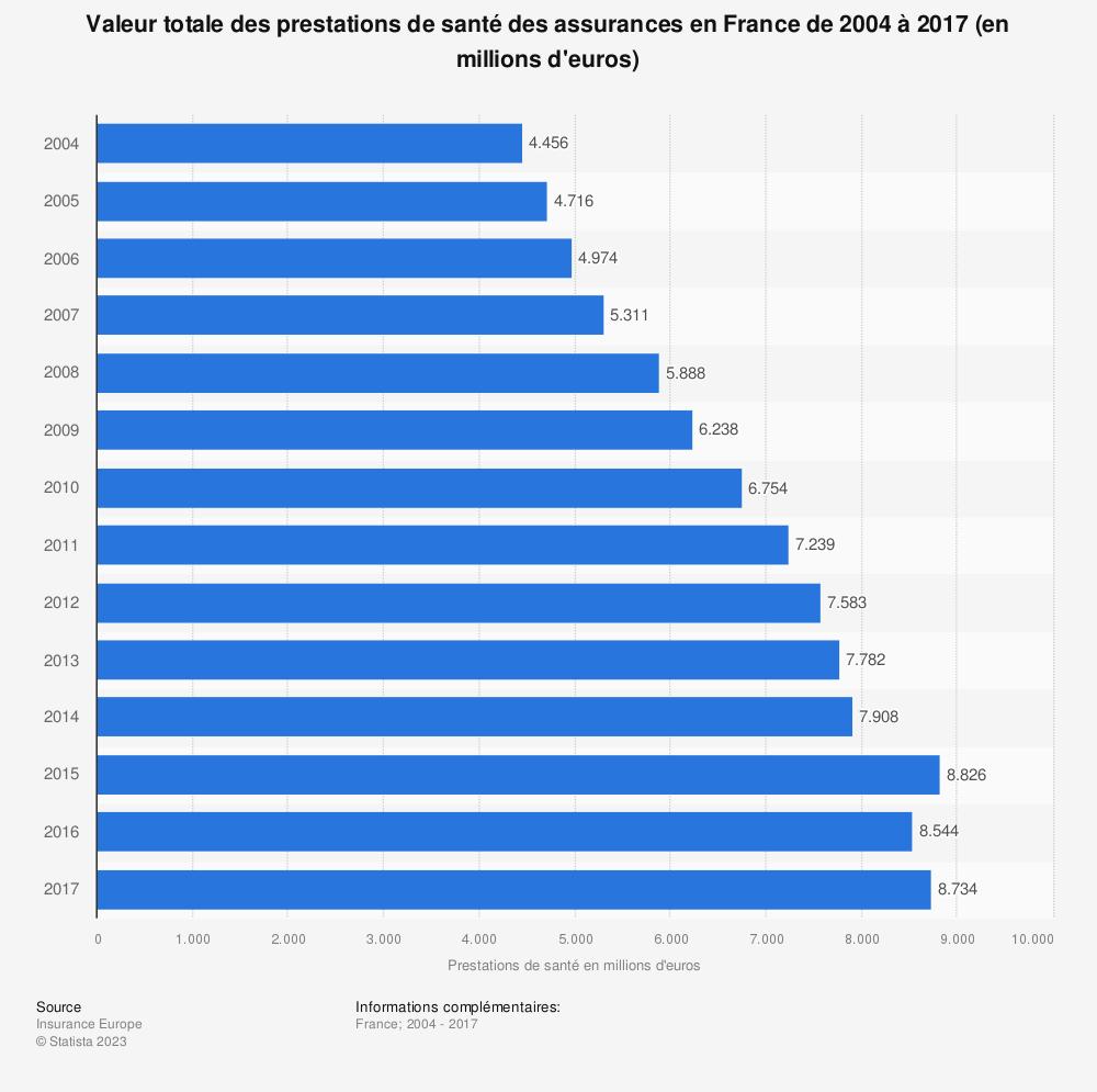 Statistique: Valeur totale des prestations de santé des assurances en France de 2004 à 2017 (en millions d'euros) | Statista